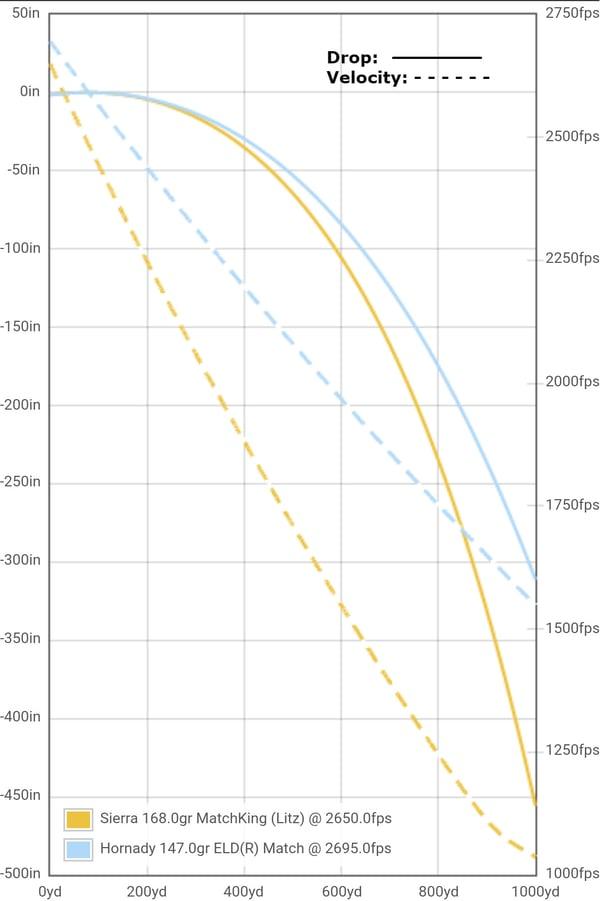 drop-velocity-1000-yards