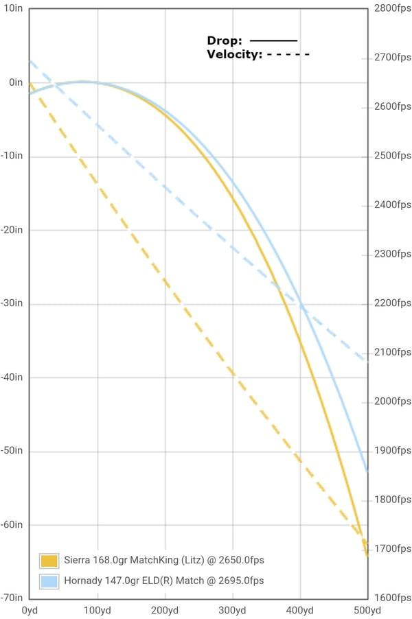 drop-velocity-500-yards