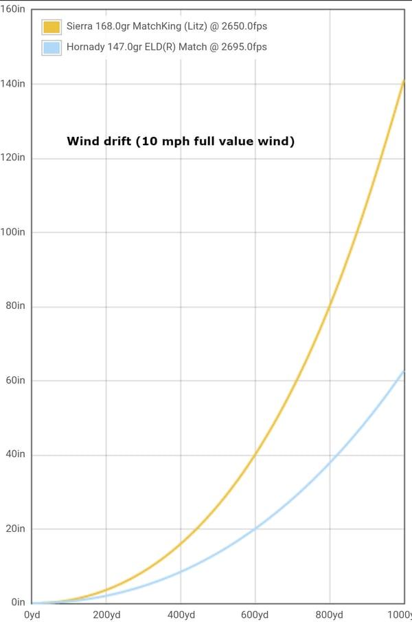 wind-drift-graph-1000-yards
