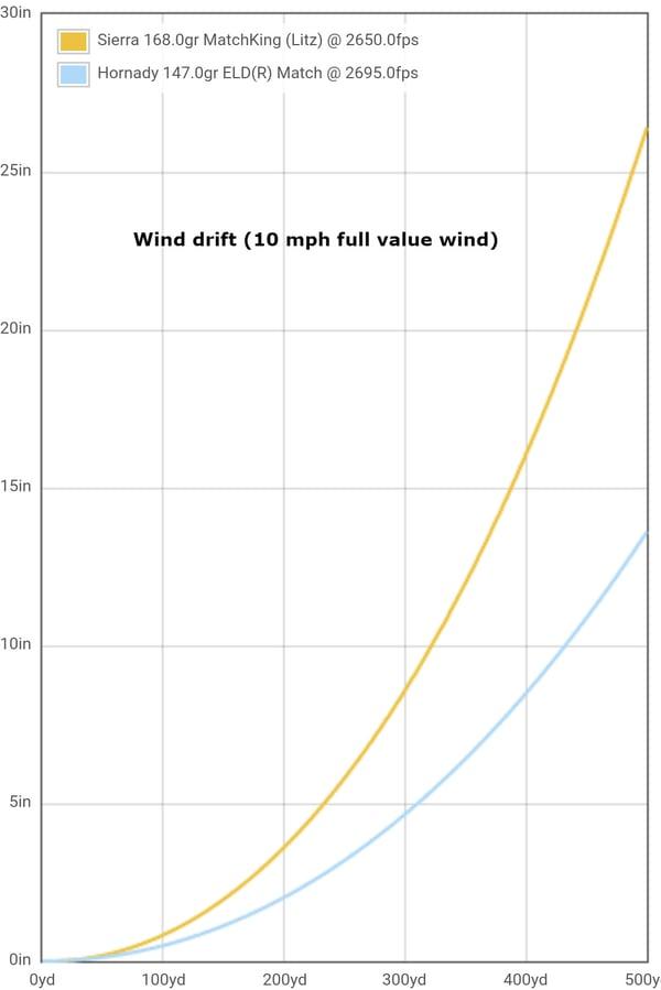 wind-drift-graph-500-yards